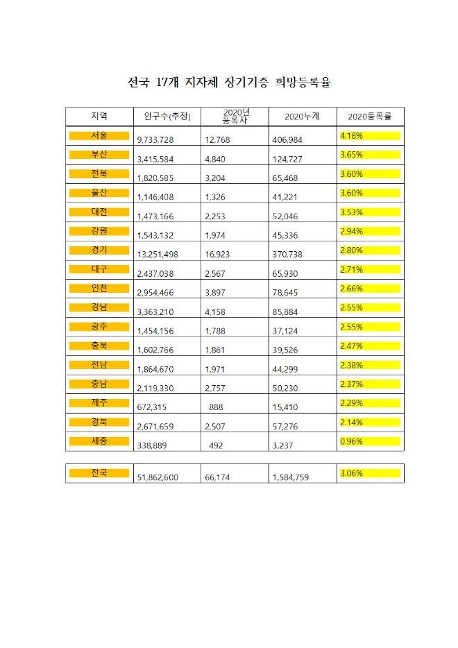 전국 17개 지자체 장기기증 희망등록율001.jpg
